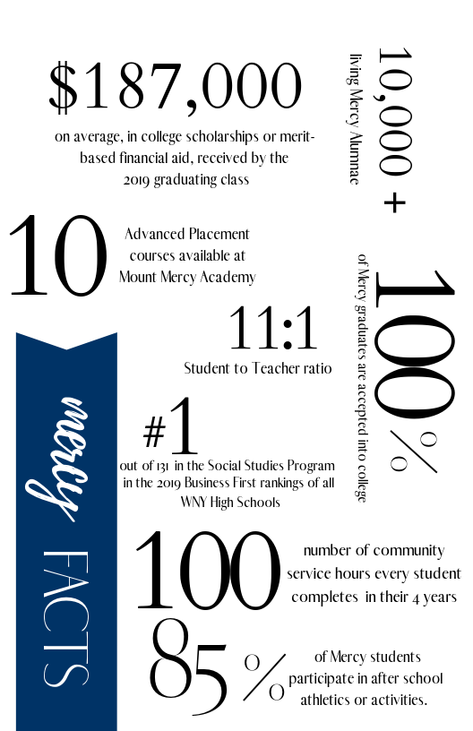 Buffalo Business First School Rankings 2020.Fast Facts About Mount Mercy Academy In Buffalo Ny